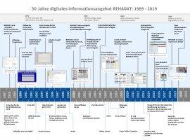 Chronologie 30 Jahre REHADAT