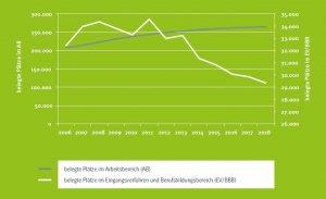 Diagramm: Sinkende Zahlen im Eingangsverfahren und Berufsbildungsbereich