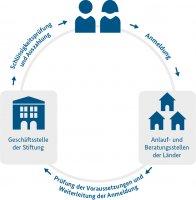 Aufbau der Stiftung Anerkennung und Hilfe